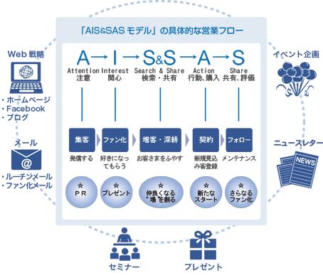 AIS&SAS モデル